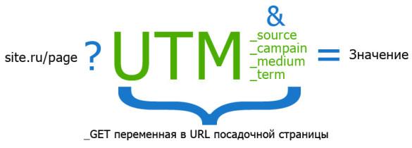 Применение UTM-меток на практике