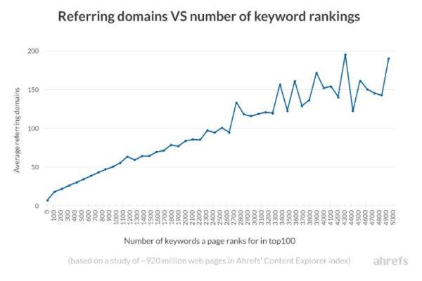 Влияние количества внешних ссылок на позиции сайта